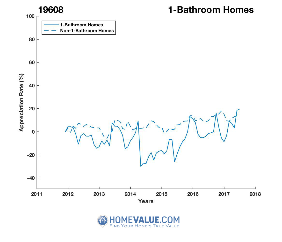 1 Bathroom Homes have appreciated 35% faster since 08/15/2014.