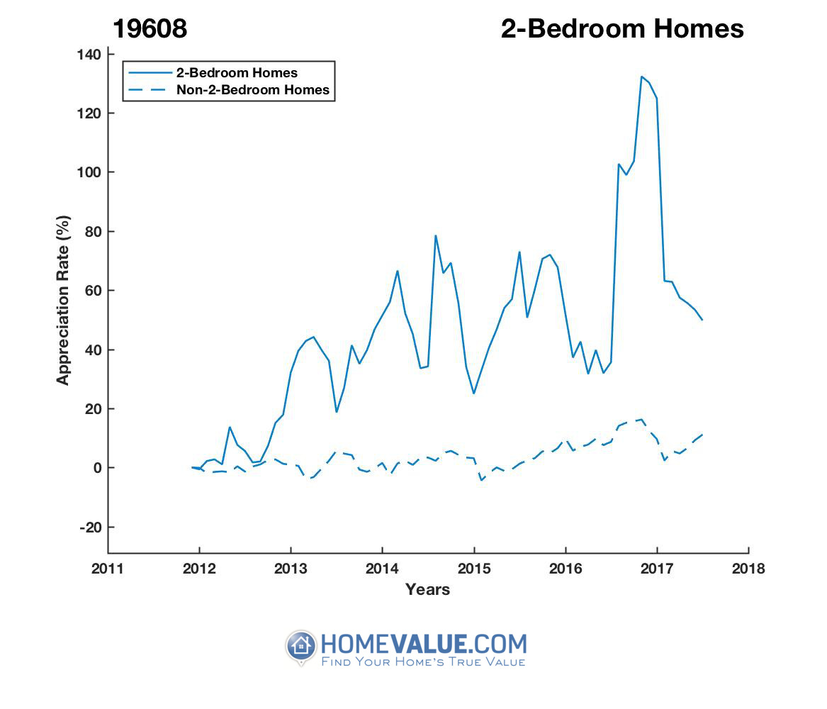 2 Bedrooms Homes have appreciated 35% faster since 08/15/2012.