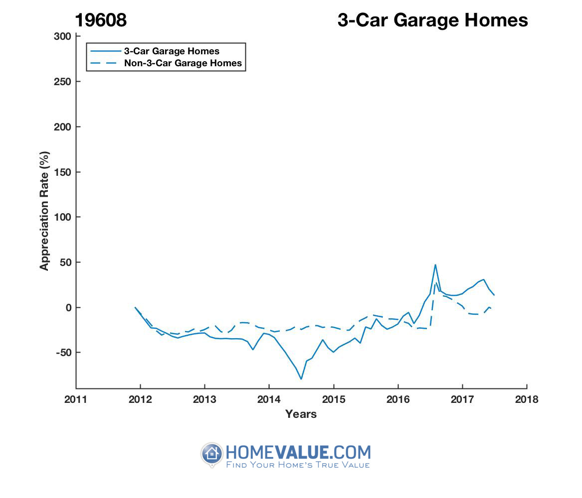 3 Car Garage Homes have appreciated 97% faster since 08/15/2014.