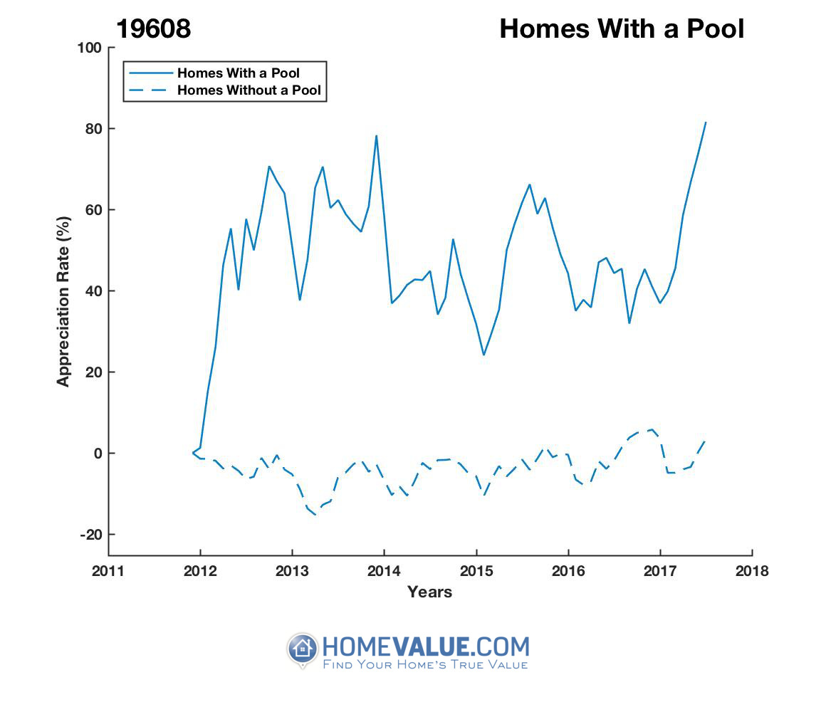 1 Homes With A Pool Homes have appreciated 34% faster since 02/15/2012.
