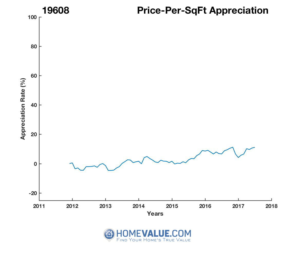 Average Price Per Sq.Ft. 19608