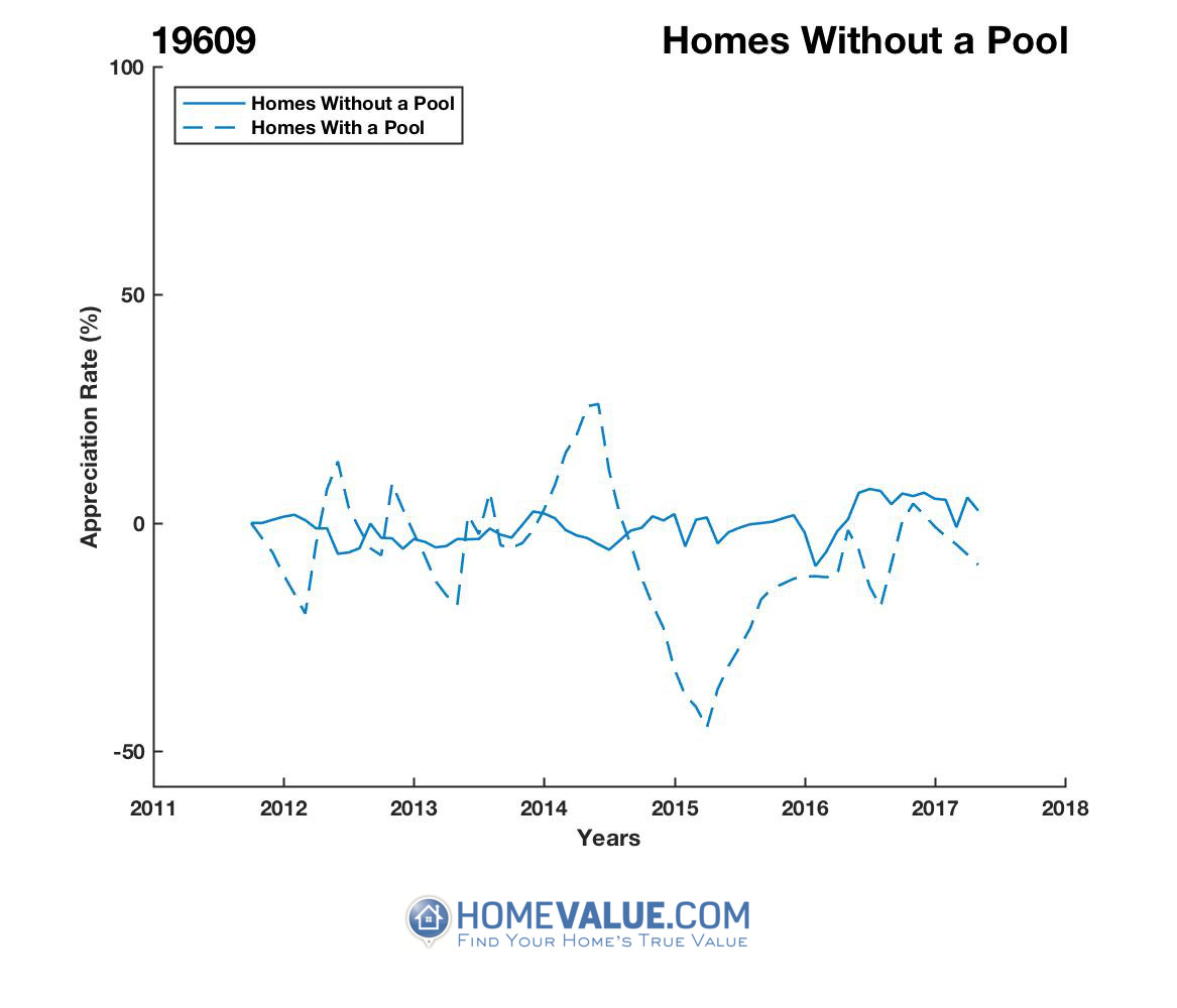 Homes Without A Pool Homes have appreciated 37% faster since 02/15/2014.