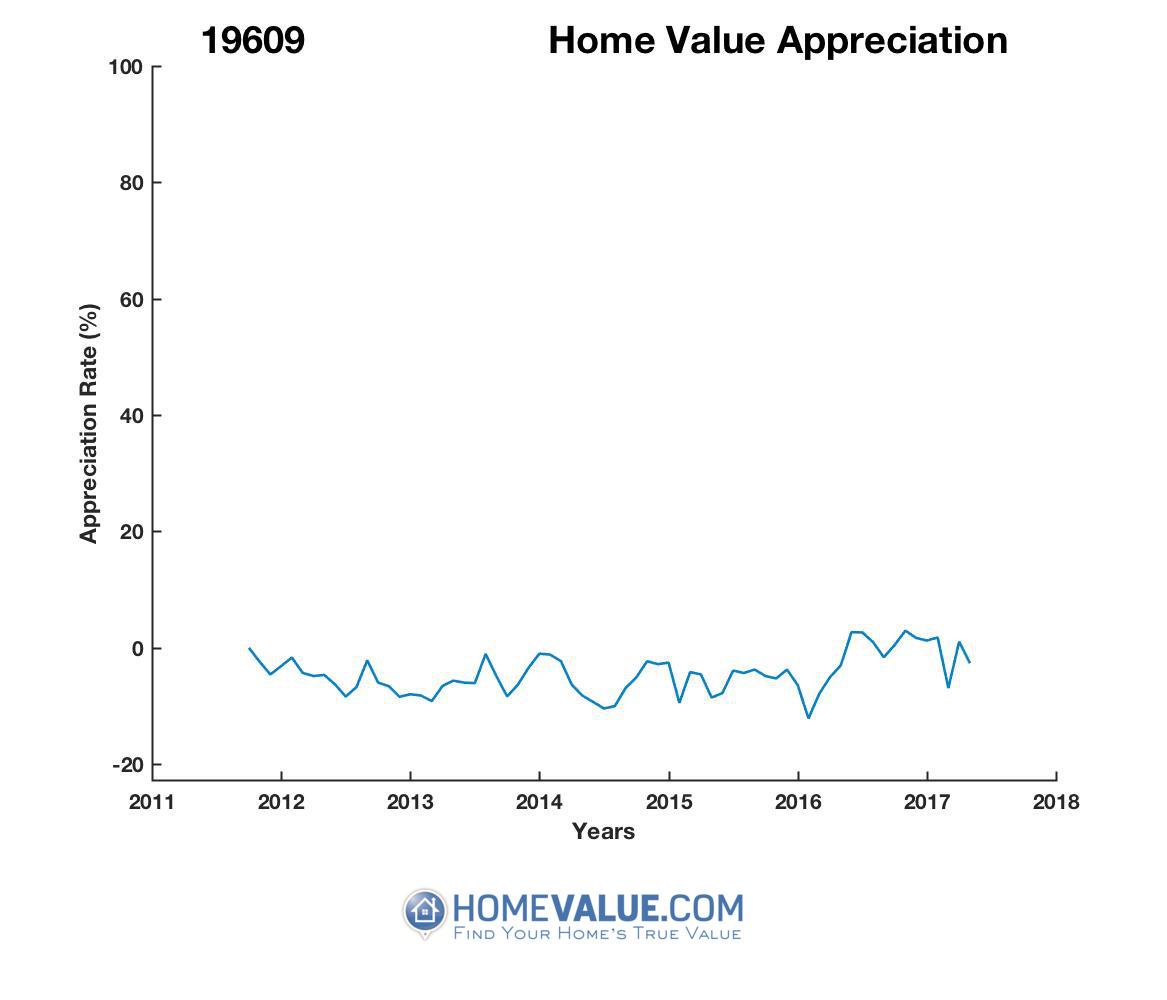 average Sold Price 19609
