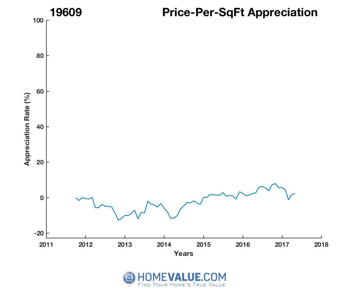 Average Price Per Sq.Ft. 19609