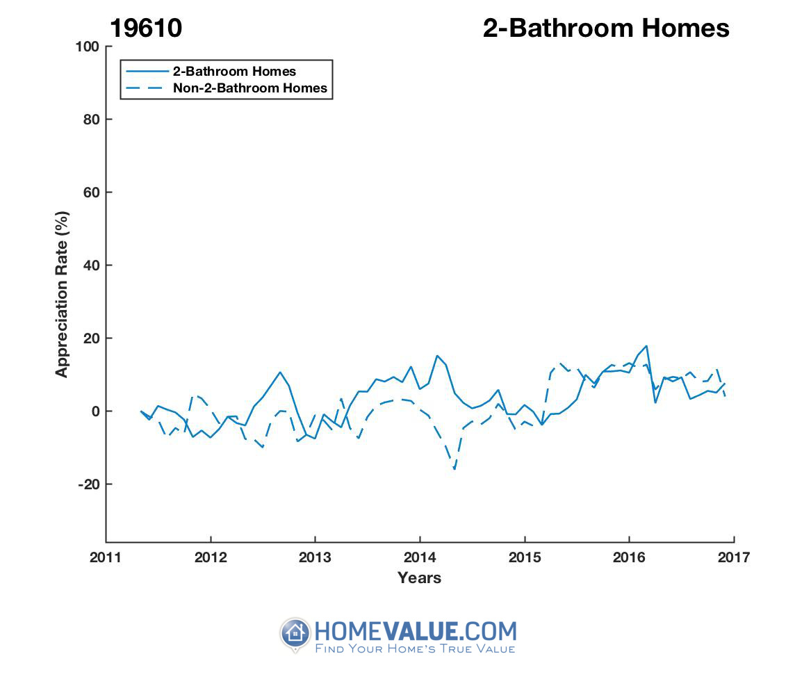 2 Bathrooms Homes have appreciated 35% faster since 02/15/2017.