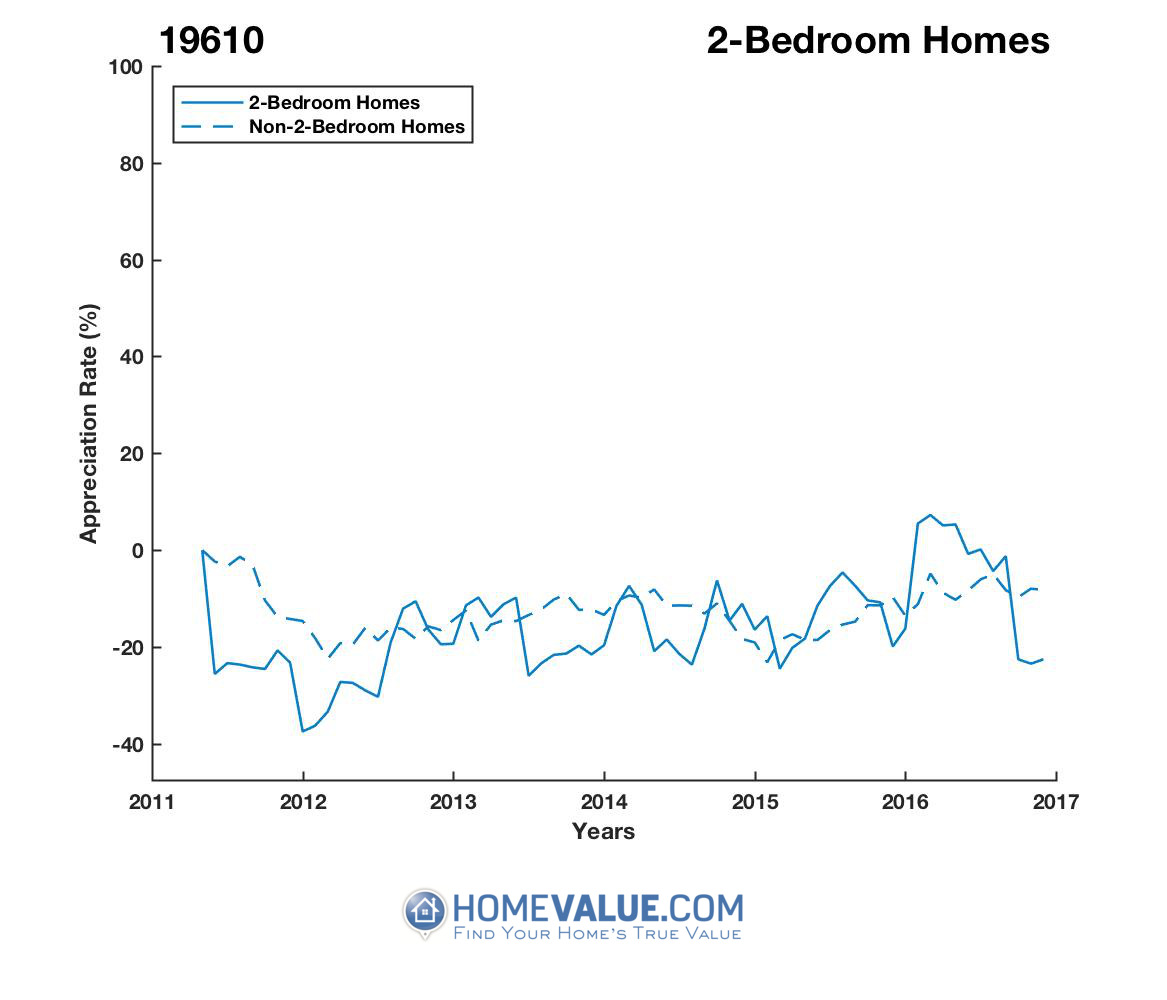 2 Bedrooms Homes have appreciated 53% faster since 02/15/2012.
