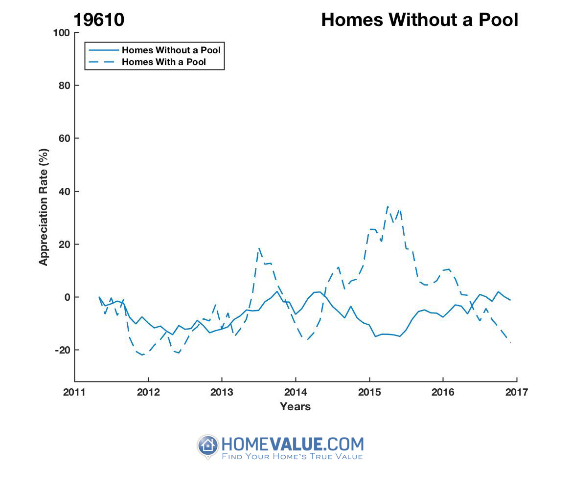 Homes Without A Pool Homes have appreciated 57% faster since 02/15/2015.
