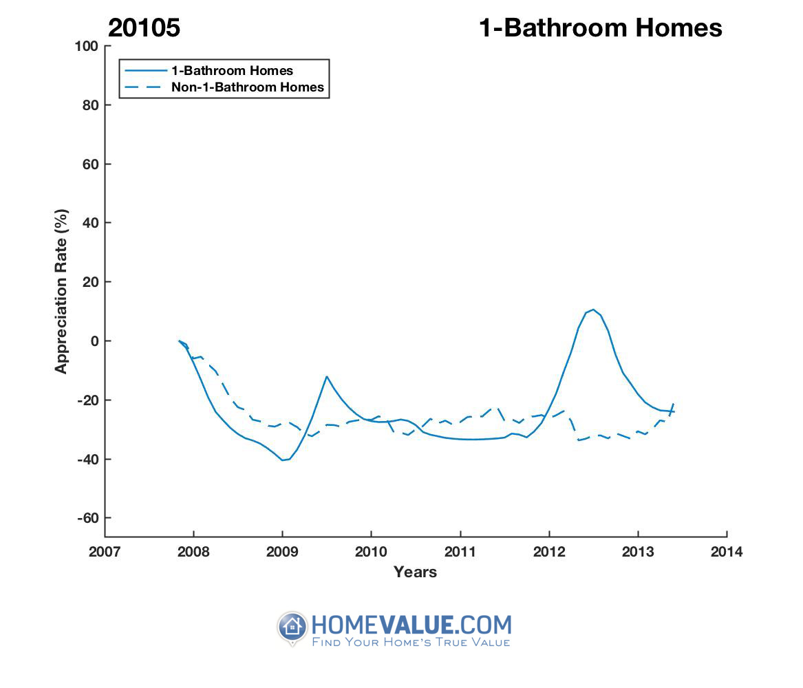 1 Bathroom Homes have appreciated 2.0x faster since 02/15/2015.