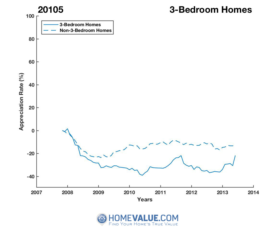 3 Bedrooms Homes have appreciated 23% faster since 08/15/2013.