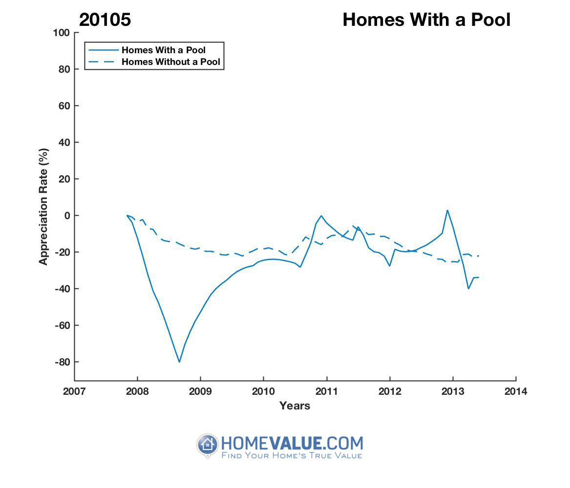 1 Homes With A Pool Homes have appreciated 70% faster since 08/15/2013.