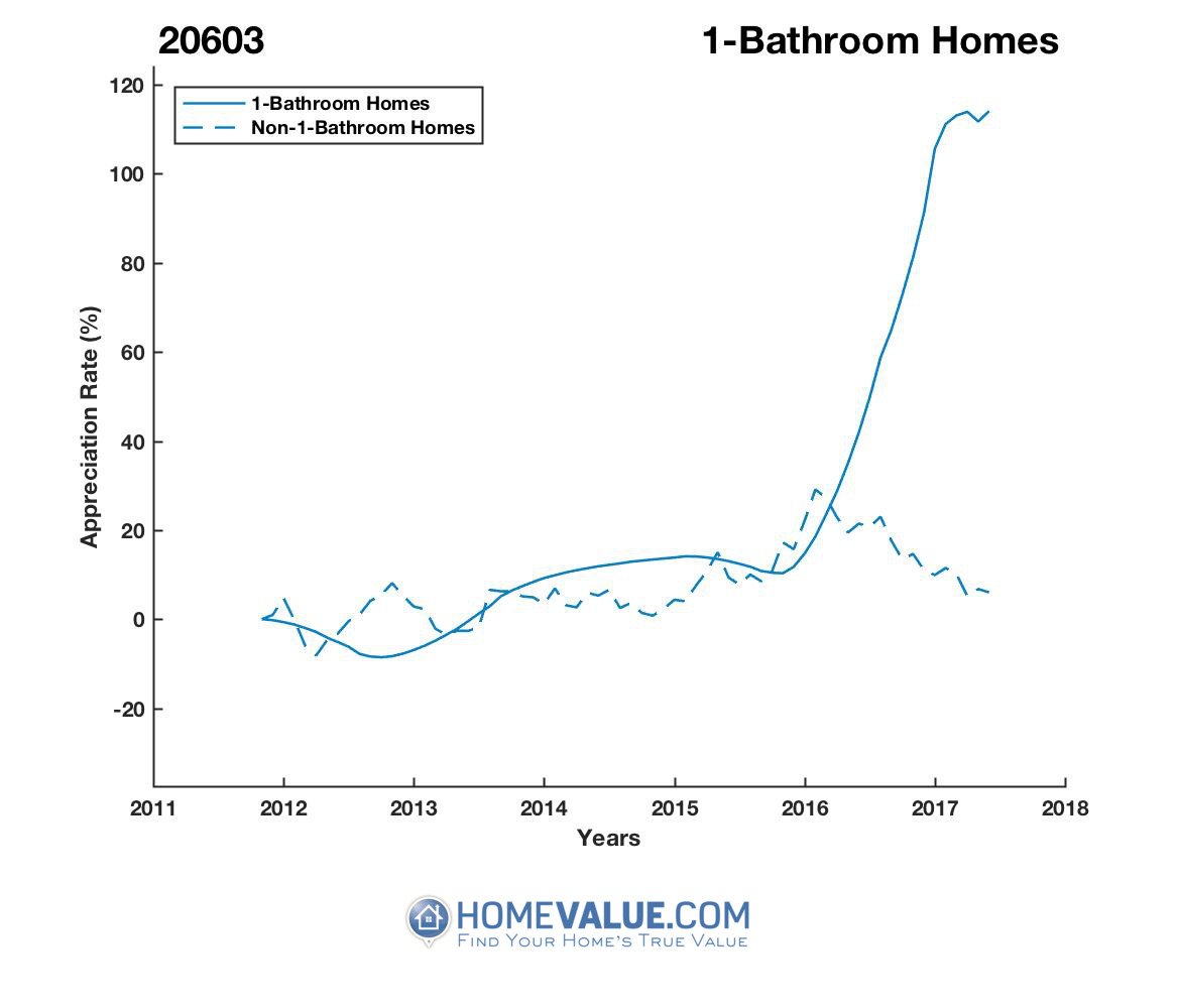 1 Bathroom Homes have appreciated 2.3x faster since 08/15/2012.