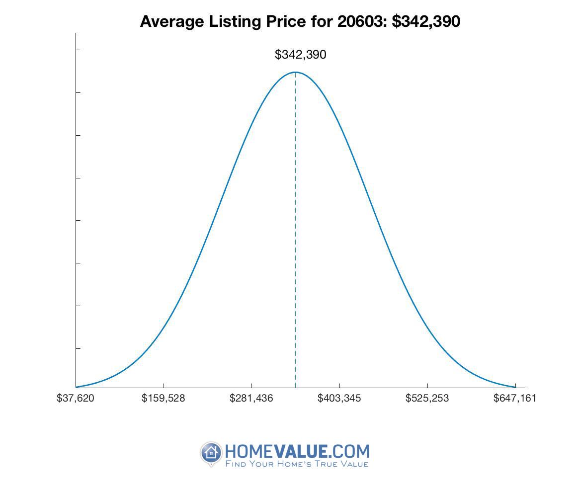 Average List Price 20603