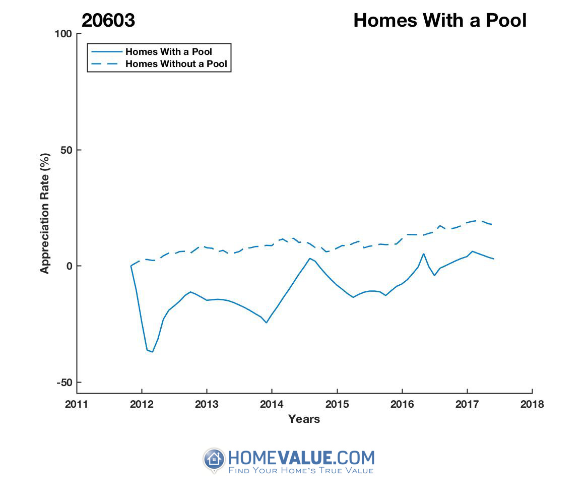 1 Homes With A Pool Homes have appreciated 50% faster since 02/15/2012.