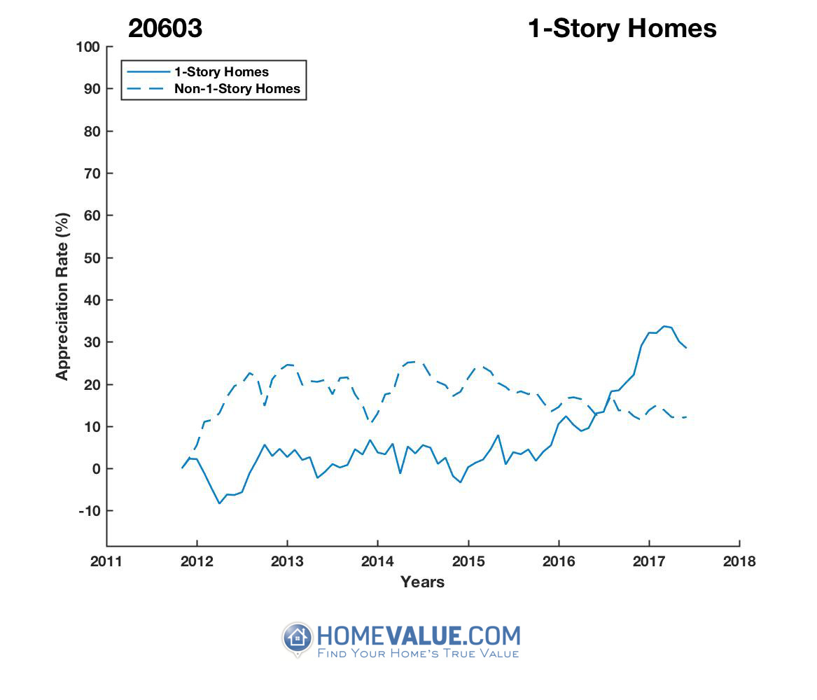 1 Story Homes have appreciated 33% faster since 02/15/2015.