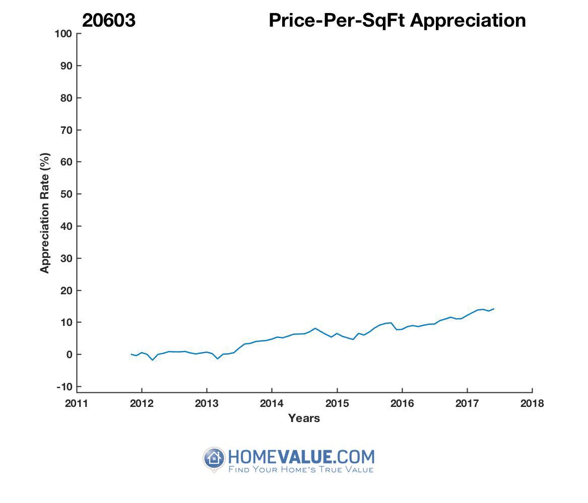 Average Price Per Sq.Ft. 20603