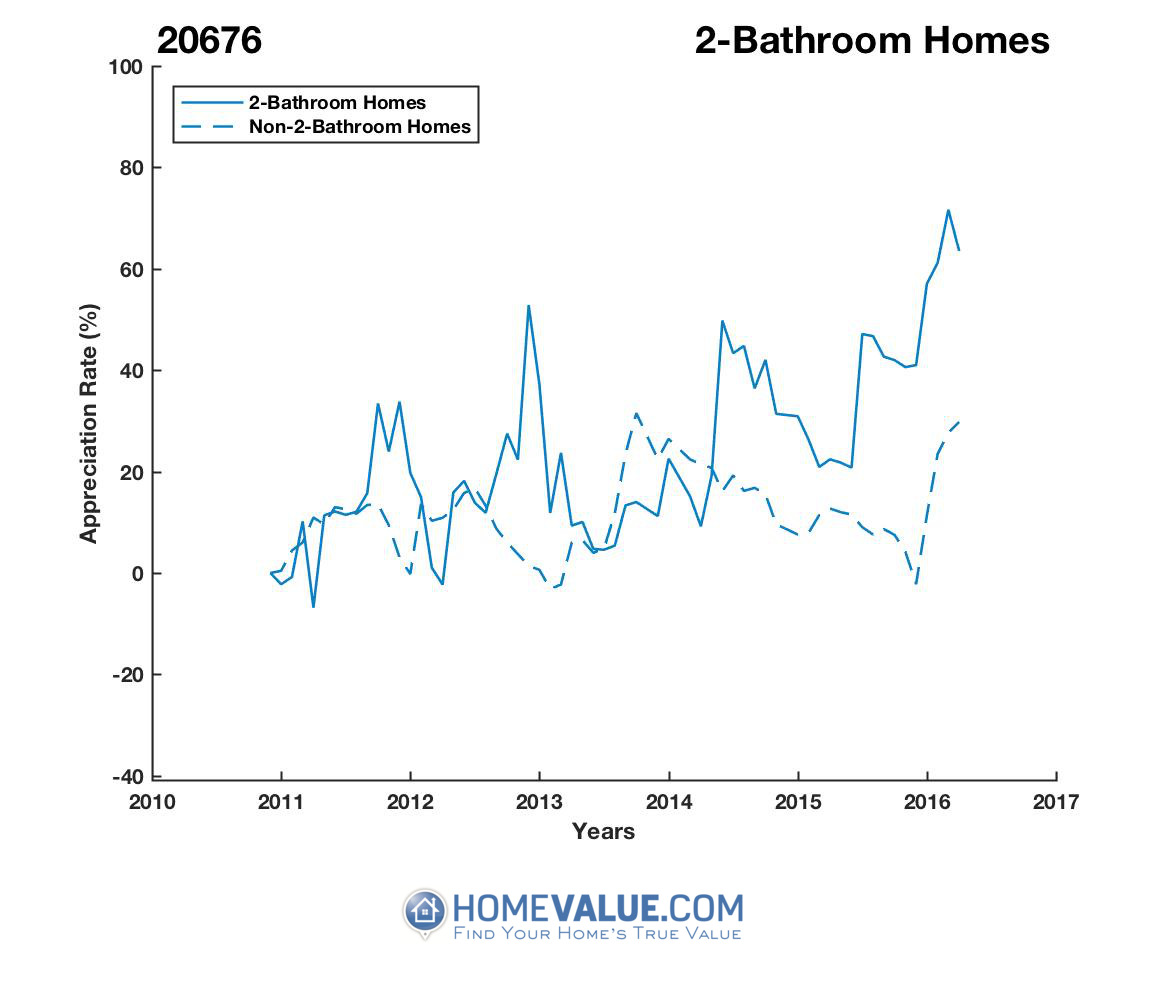 2 Bathrooms Homes have appreciated 48% faster since 02/15/2012.