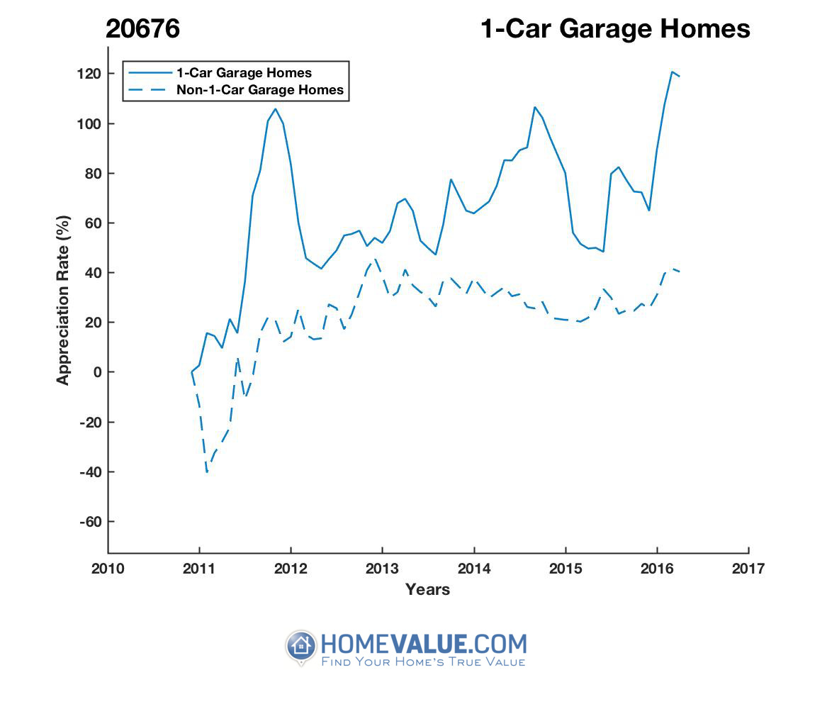 1 Car Garage Homes have appreciated 48% faster since 08/15/2013.
