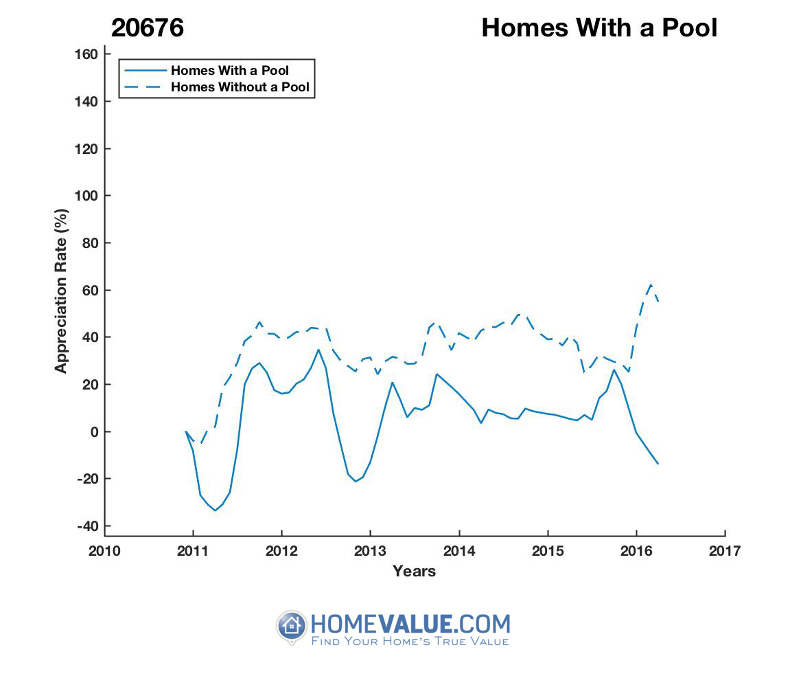 1 Homes With A Pool Homes have appreciated 51% faster since 02/15/2016.