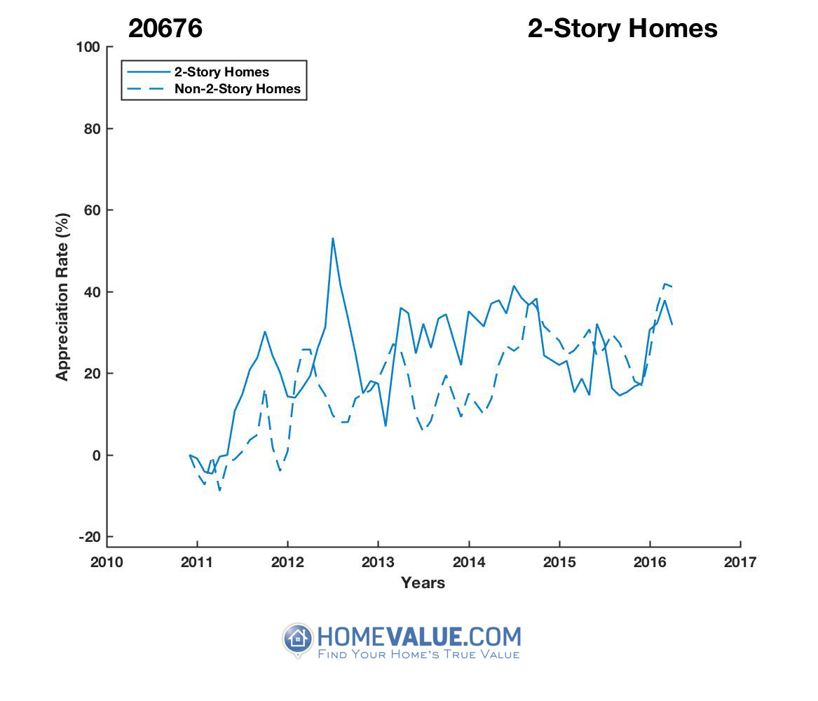 2 Stories Homes have appreciated 35% faster since 08/15/2015.