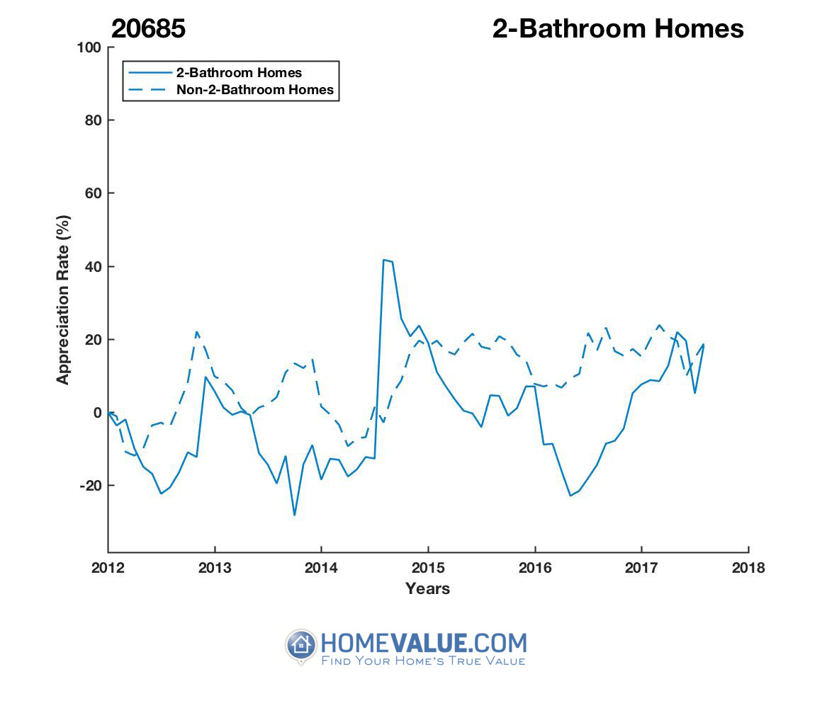 2 Bathrooms Homes have appreciated 42% faster since 08/15/2016.