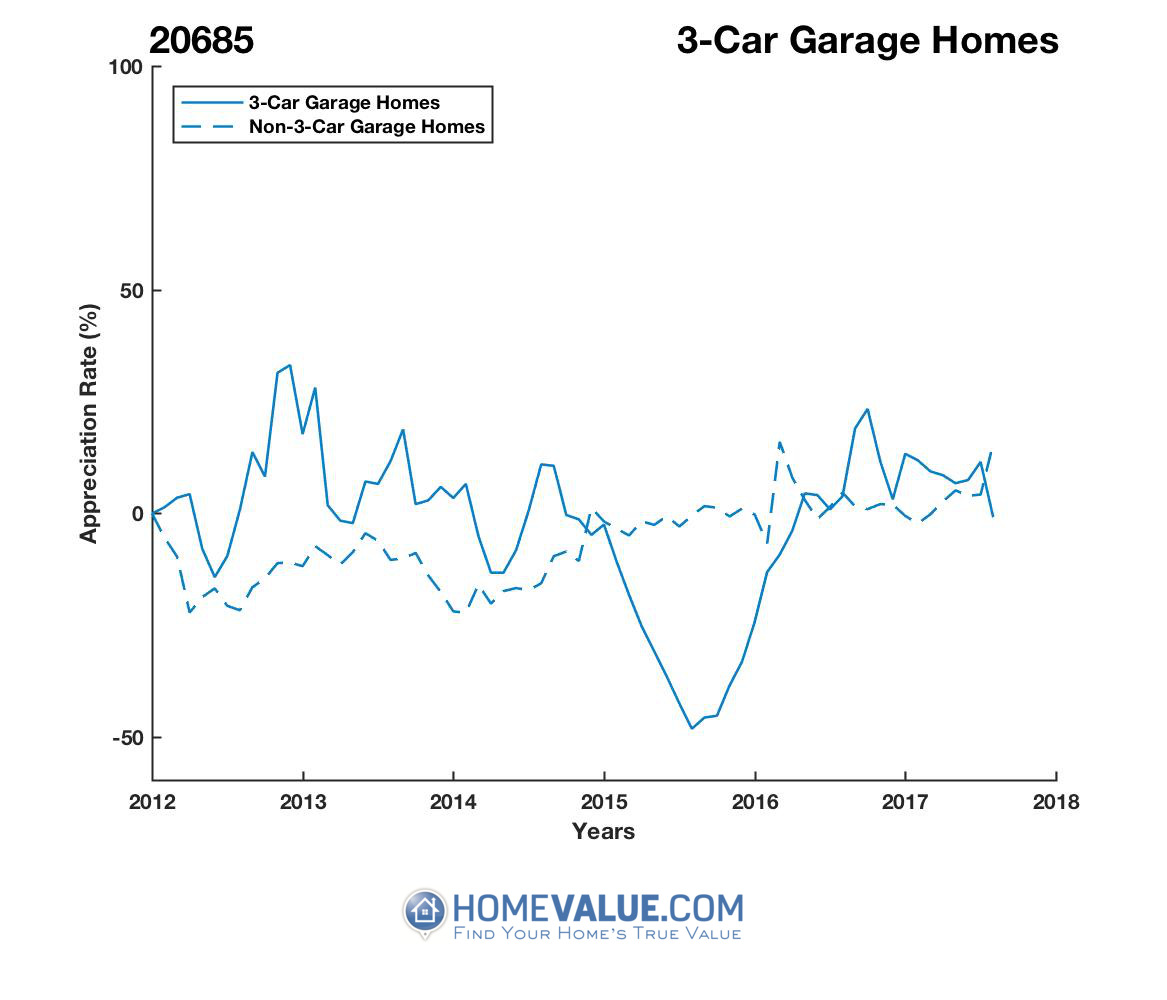 3 Car Garage Homes have appreciated 83% faster since 08/15/2015.