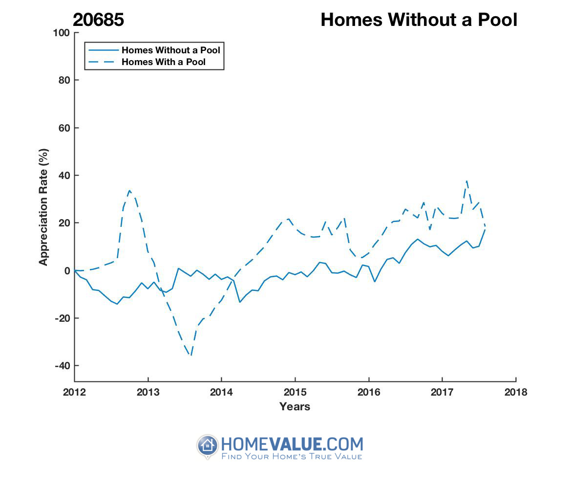 Homes Without A Pool Homes have appreciated 37% faster since 08/15/2012.