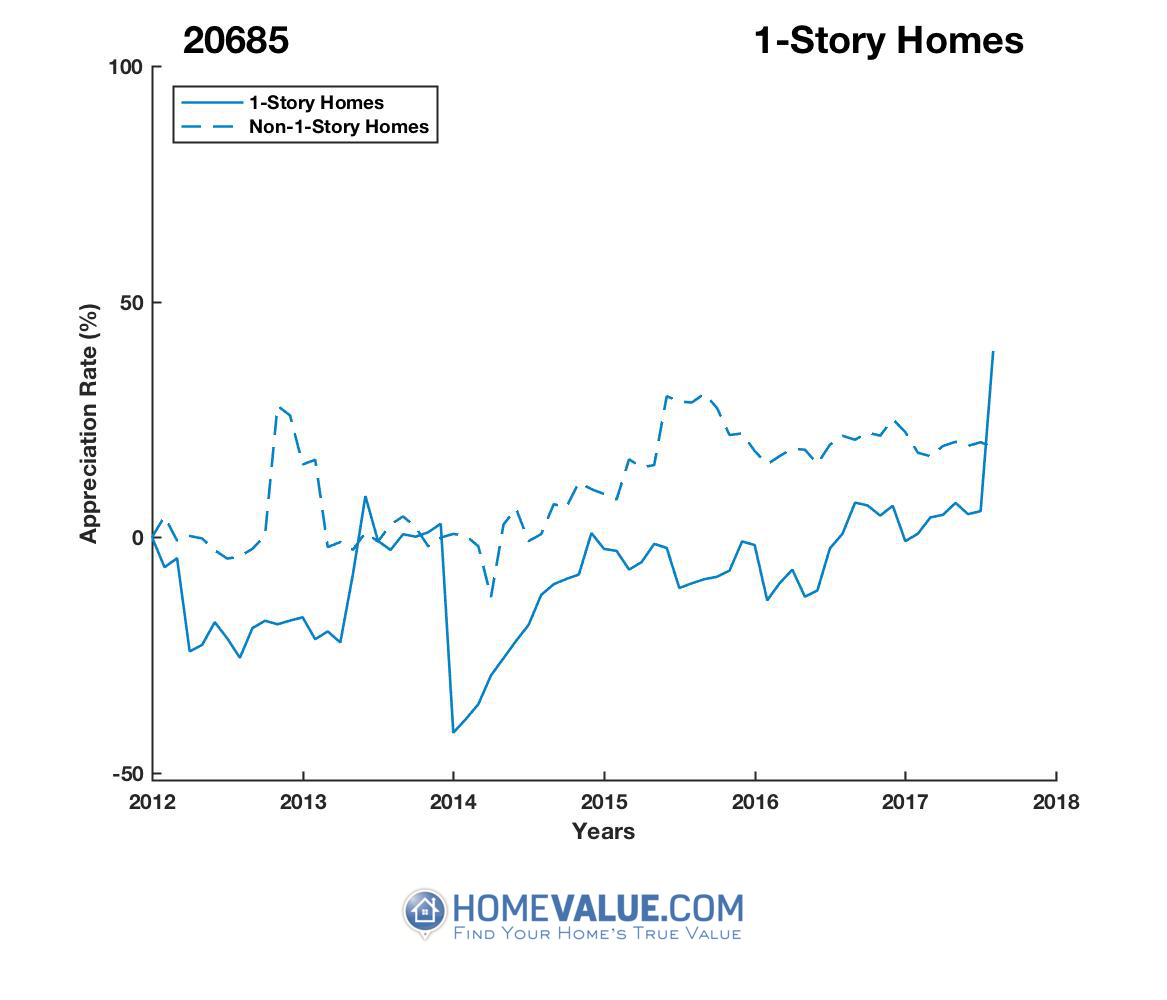 1 Story Homes have appreciated 87% faster since 02/15/2014.