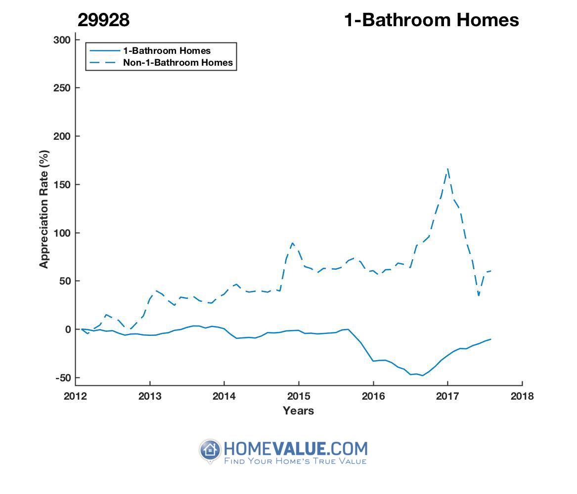 1 Bathroom Homes have appreciated 92% faster since 08/15/2016.