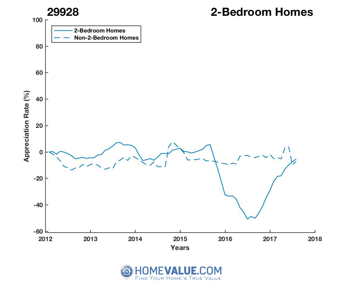 2 Bedrooms Homes have appreciated 97% faster since 08/15/2016.