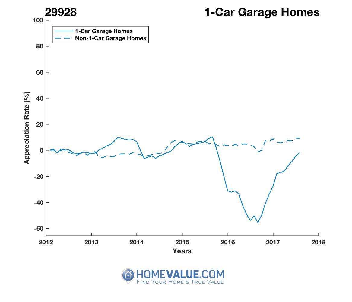 1 Car Garage Homes have appreciated 2.1x faster since 08/15/2016.