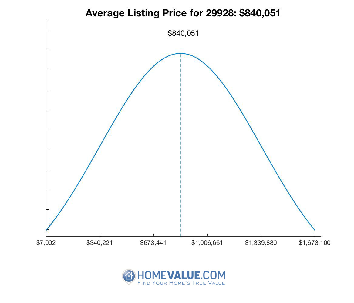 Average List Price 29928