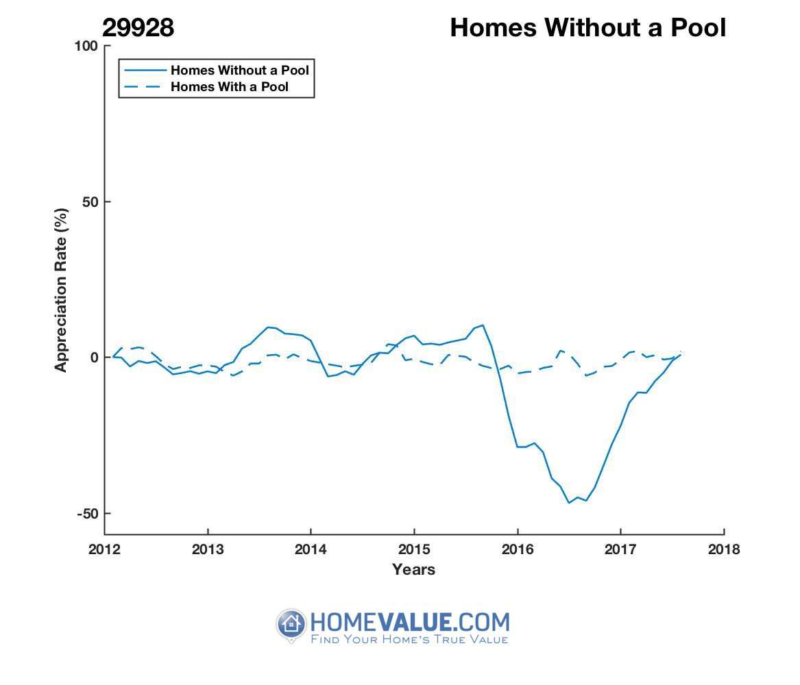 Homes Without A Pool Homes have appreciated 77% faster since 08/15/2016.