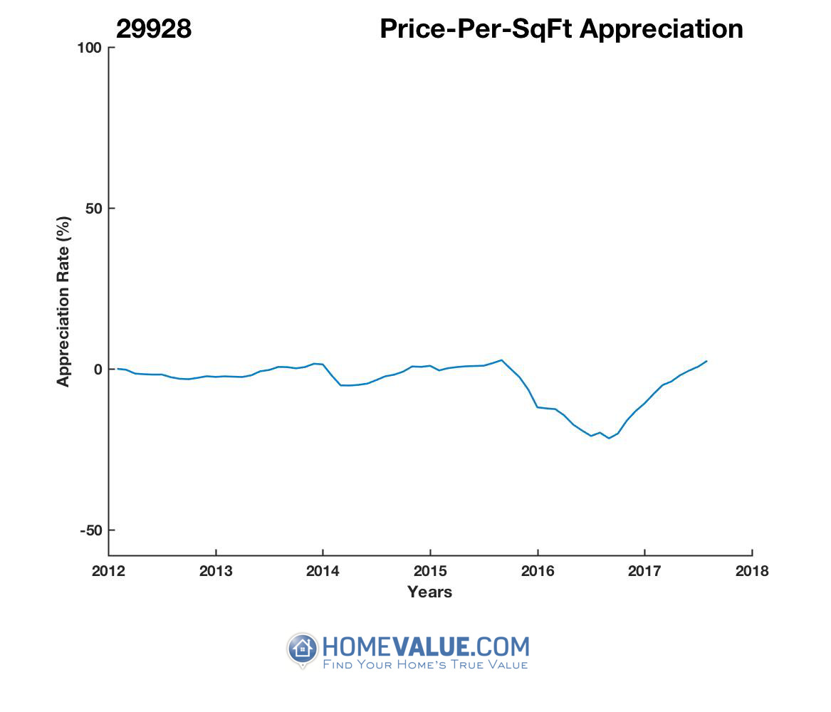 Average Price Per Sq.Ft. 29928