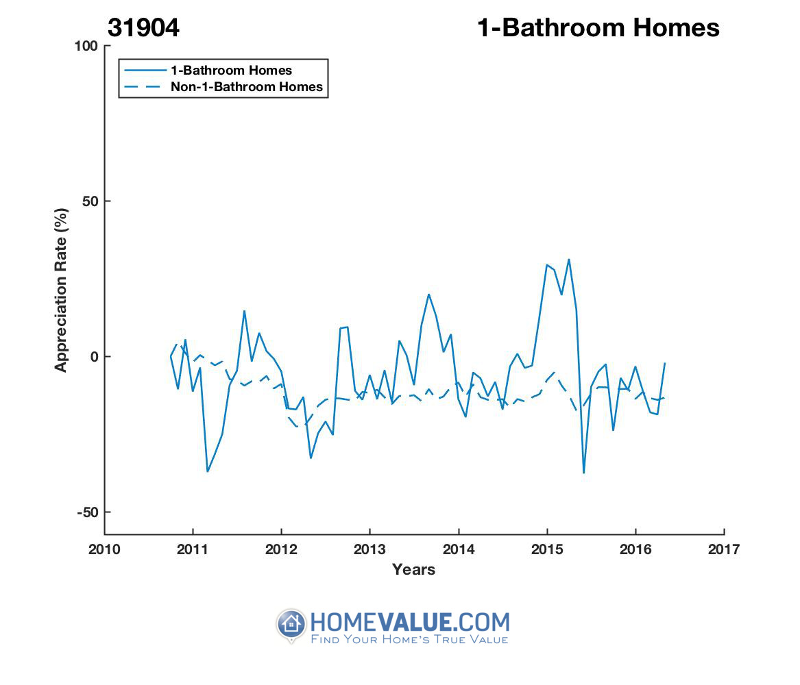 1 Bathroom Homes have appreciated 68% faster since 02/15/2017.