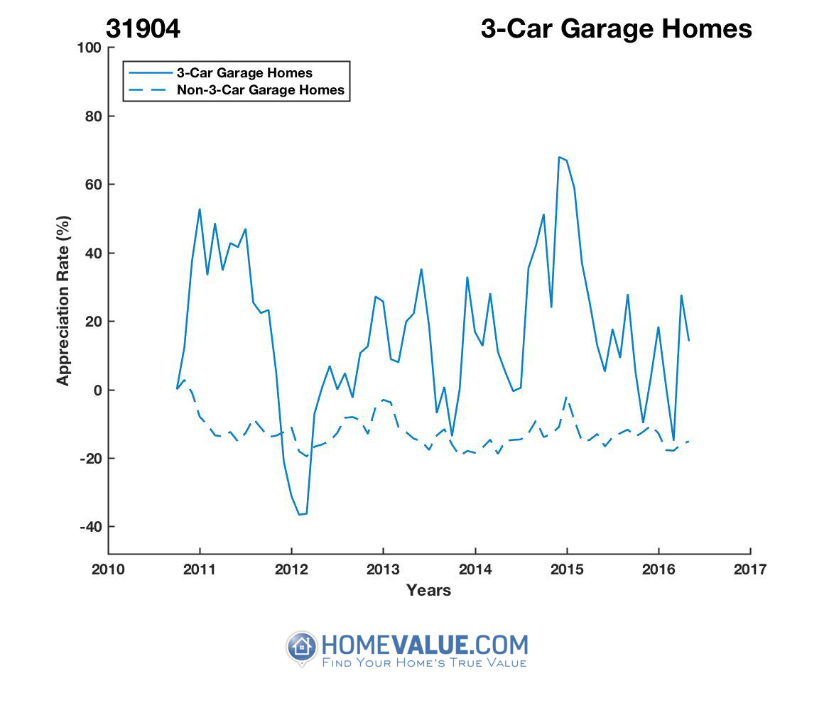 3 Car Garage Homes have appreciated 40% faster since 02/15/2012.
