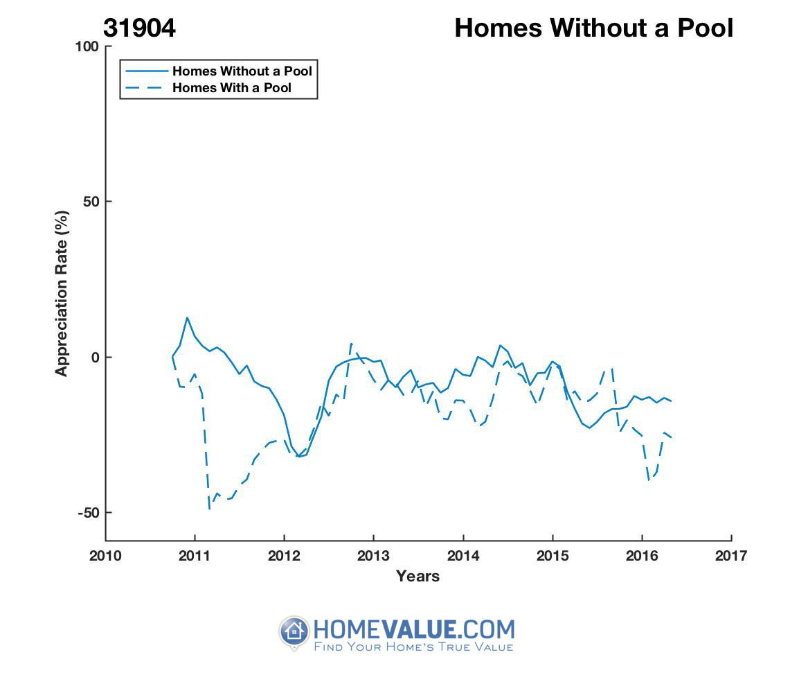 Homes Without A Pool Homes have appreciated 30% faster since 08/15/2015.