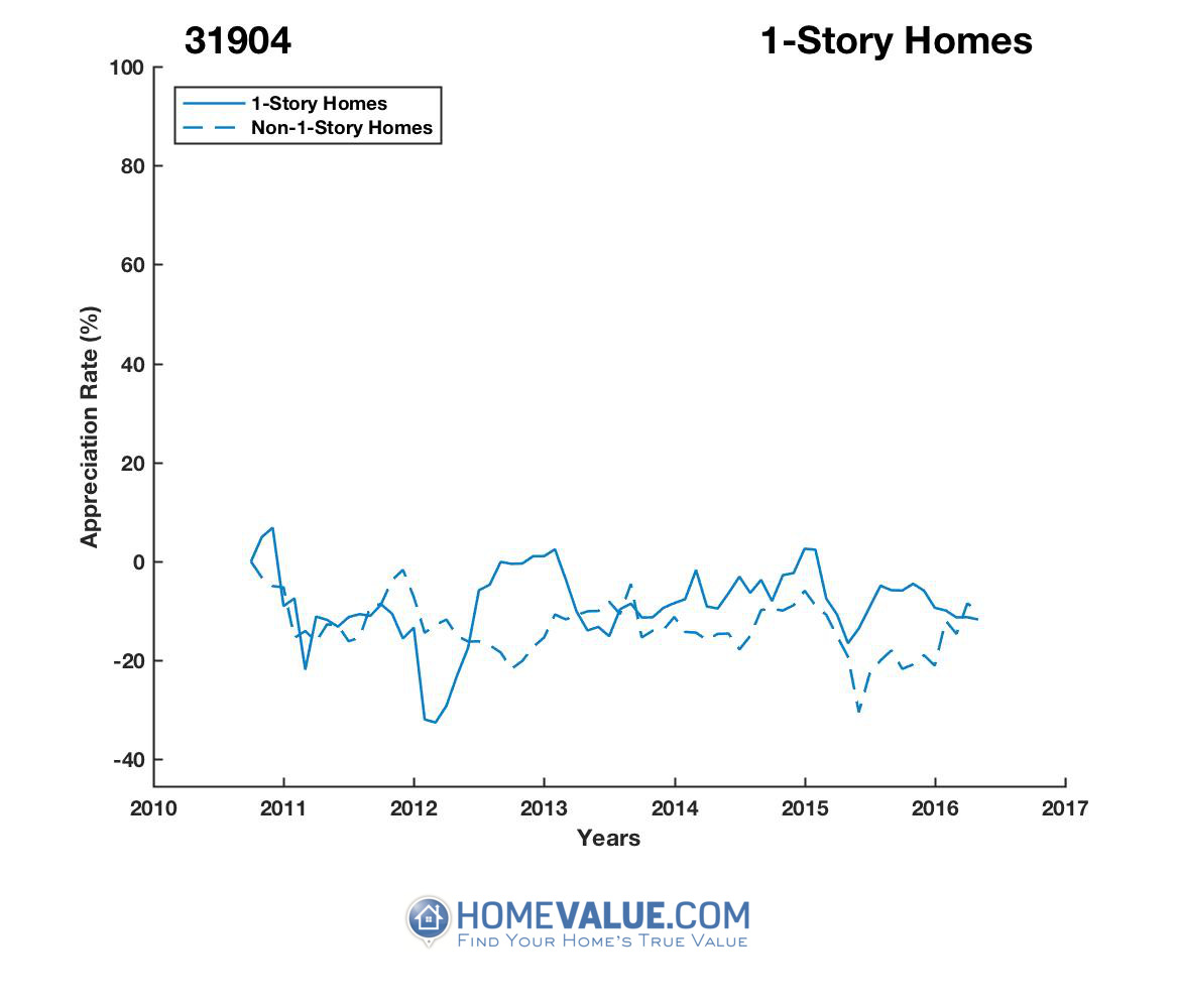 1 Story Homes have appreciated 54% faster since 02/15/2012.