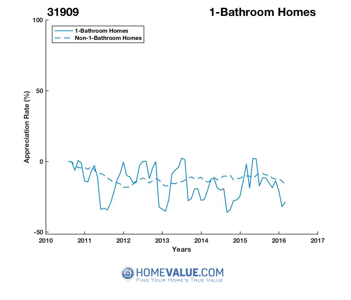1 Bathroom Homes have appreciated 67% faster since 08/15/2014.