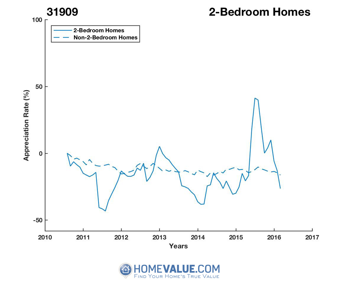 2 Bedrooms Homes have appreciated 29% faster since 02/15/2014.