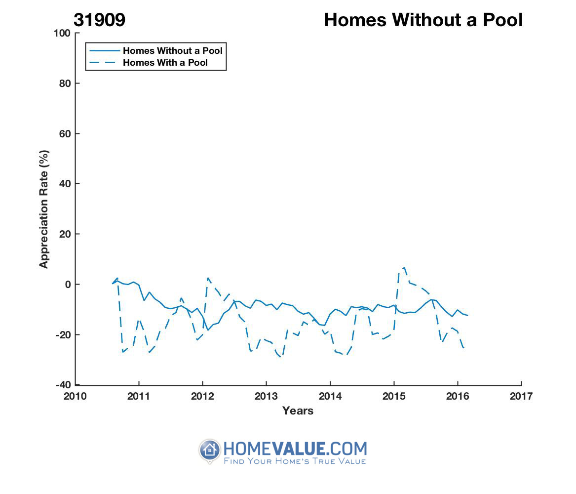 Homes Without A Pool Homes have appreciated 22% faster since 02/15/2015.