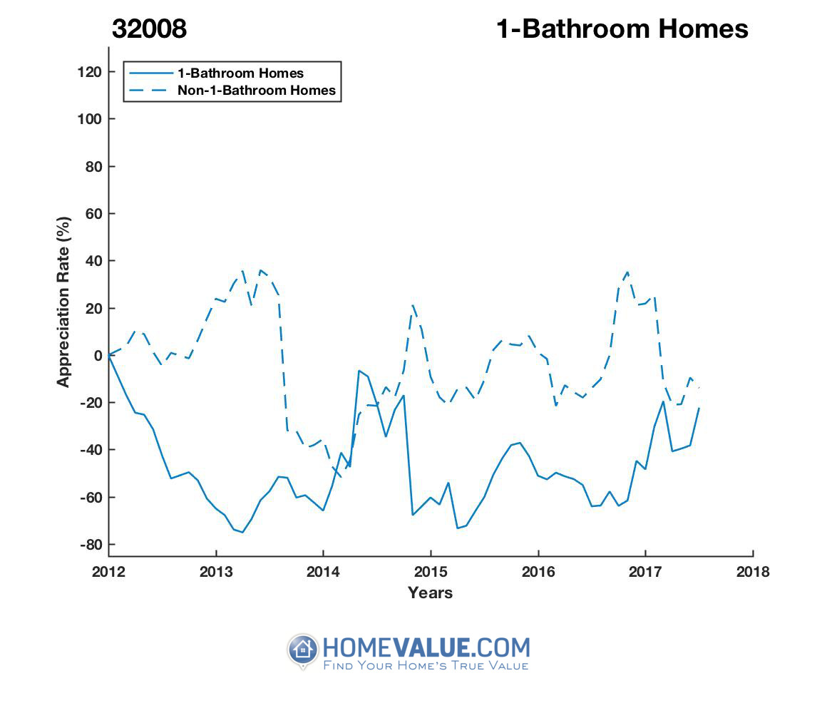 1 Bathroom Homes have appreciated 4.7x faster since 03/15/2013.