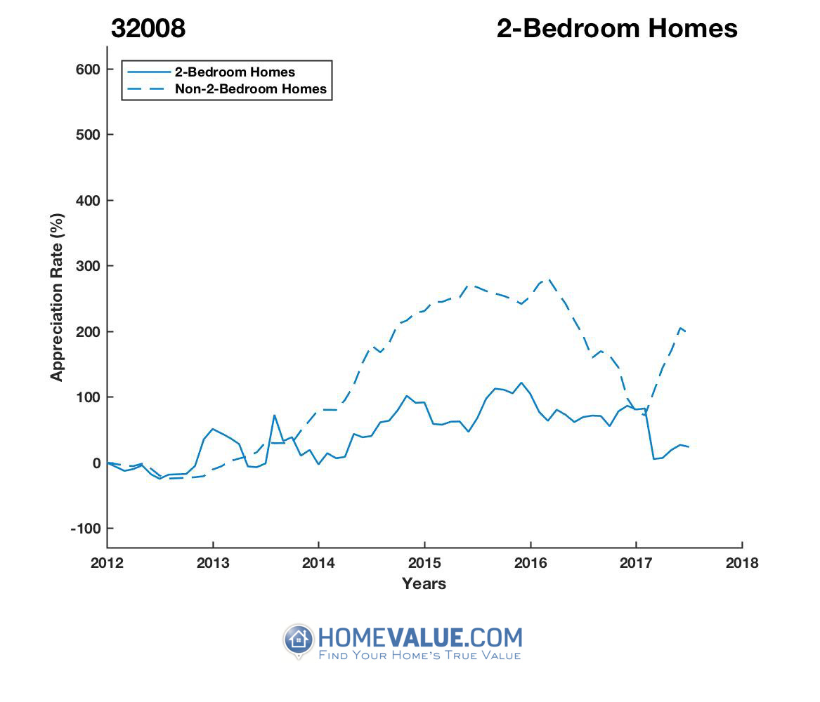 2 Bedrooms Homes have appreciated 7.6x faster since 03/15/2017.