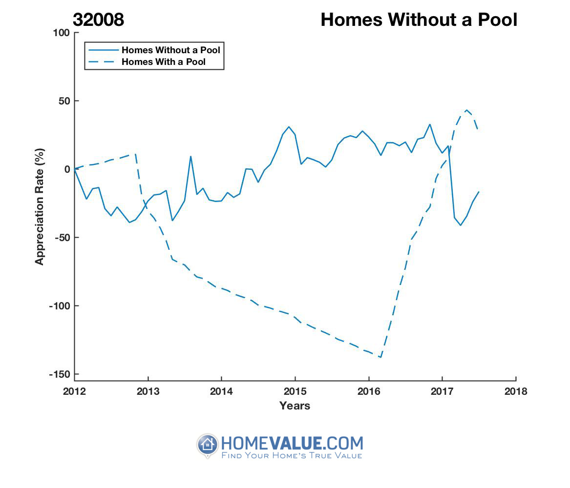 Homes Without A Pool Homes have appreciated 30.9x faster since 09/15/2014.
