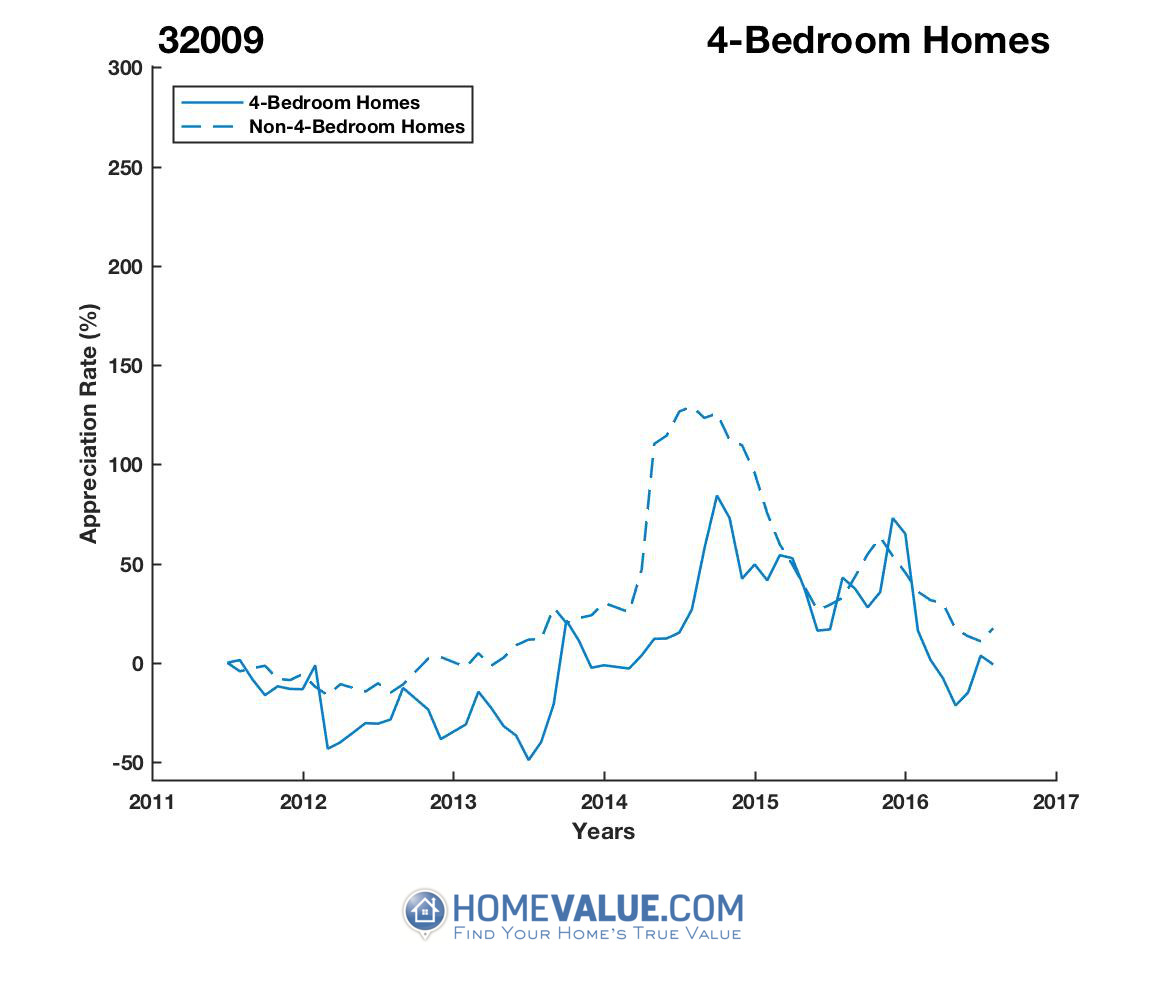 4 Bedrooms Homes have appreciated 60% faster since 02/15/2012.