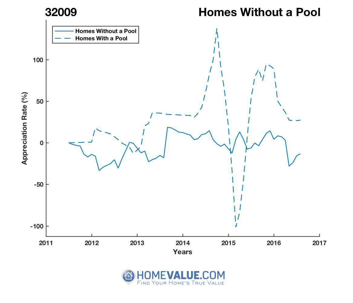 Homes Without A Pool Homes have appreciated 111.2x faster since 02/15/2015.