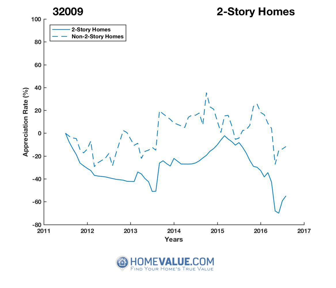 2 Stories Homes have appreciated 54% faster since 08/15/2016.