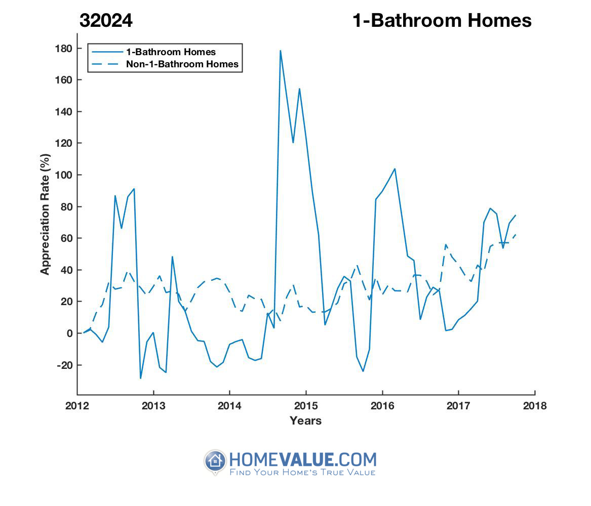 1 Bathroom Homes have appreciated 2.1x faster since 09/15/2015.