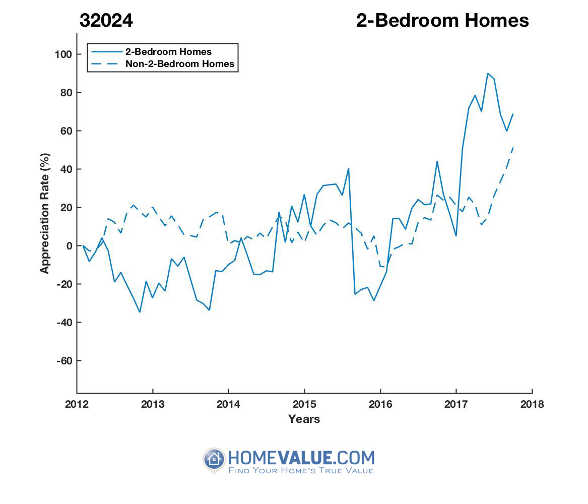 2 Bedrooms Homes have appreciated 2.3x faster since 09/15/2013.
