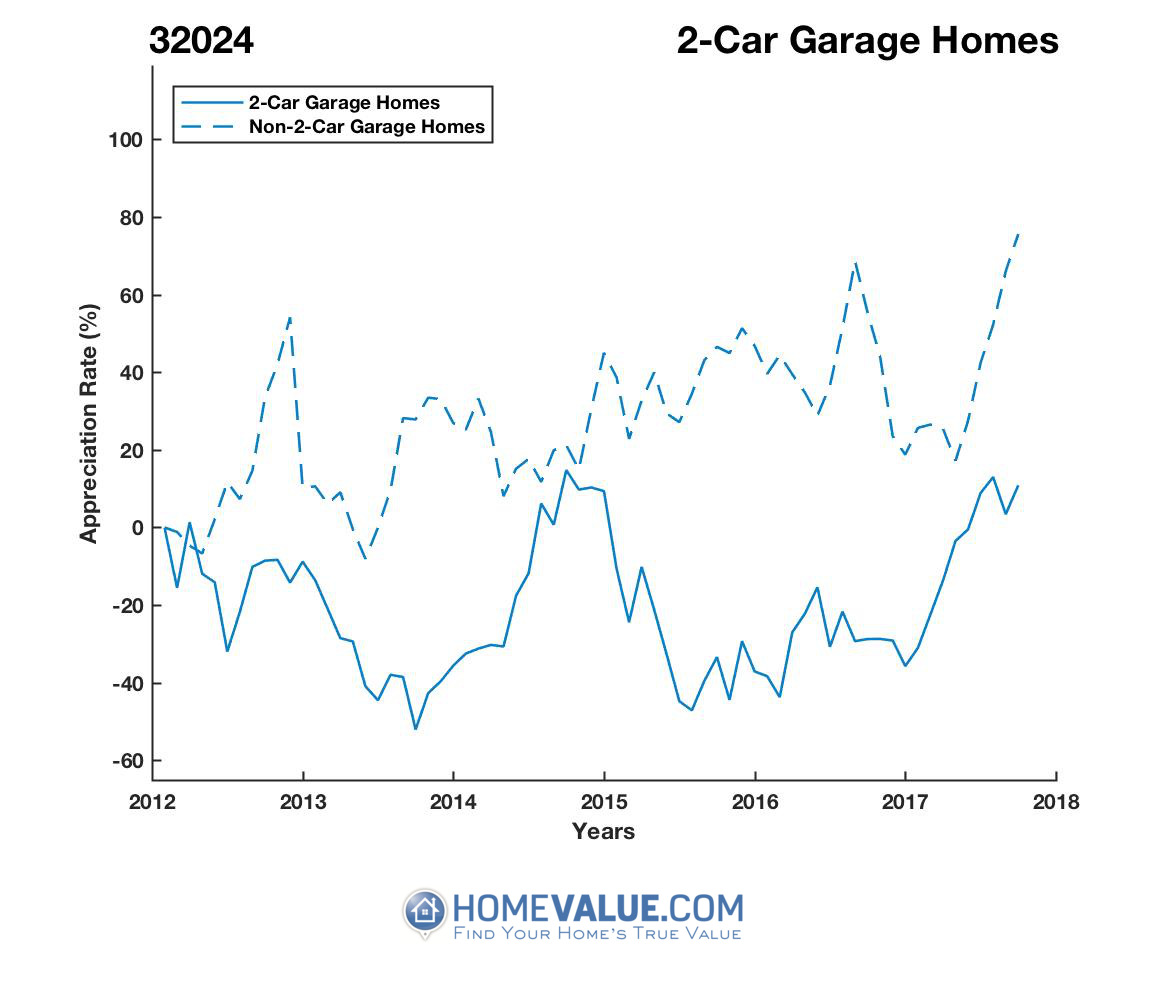 2 Car Garage Homes have appreciated 94% faster since 09/15/2013.