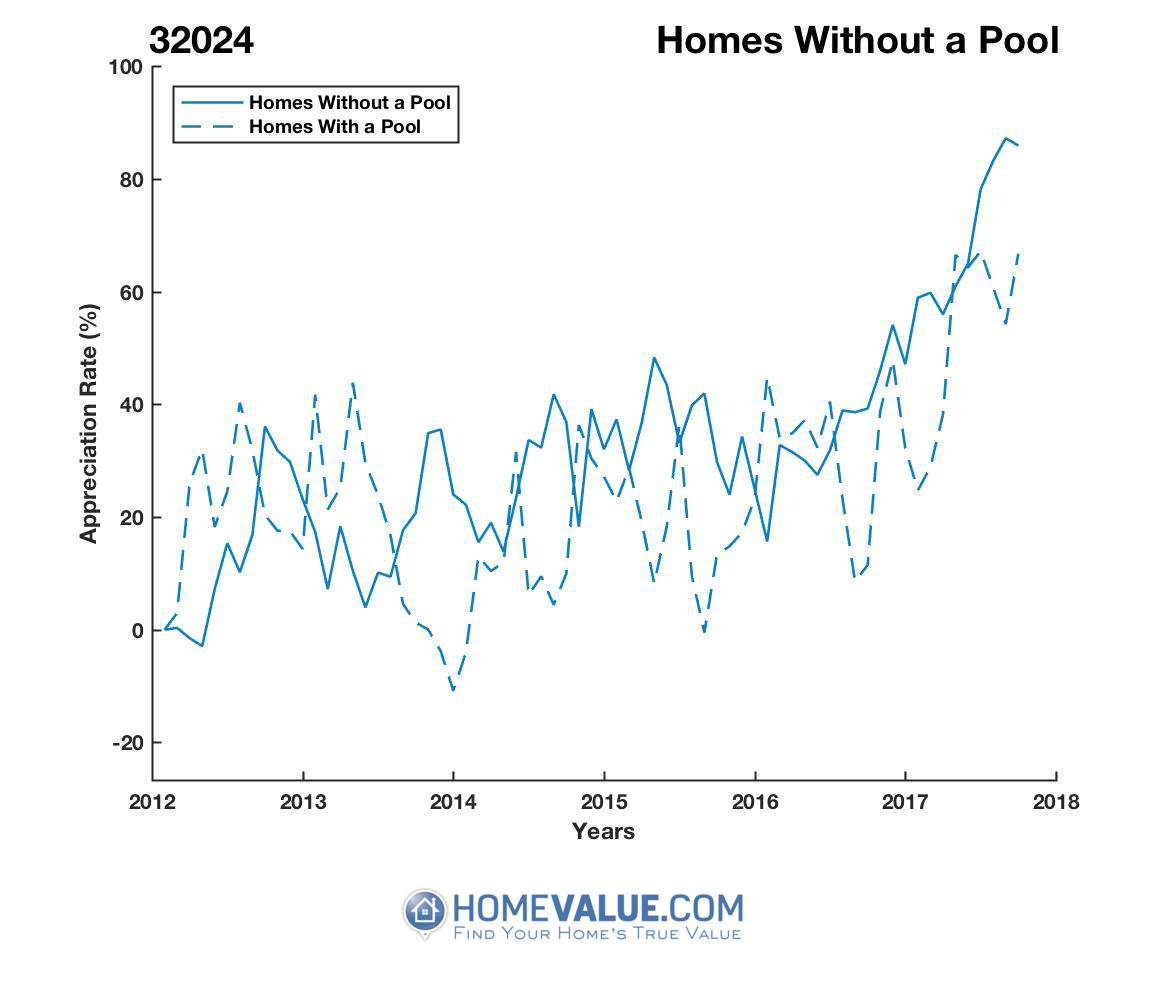 Homes Without A Pool Homes have appreciated 56% faster since 03/15/2012.